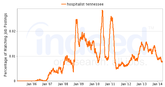 Chart of Hospitalist job growth in Tennessee
